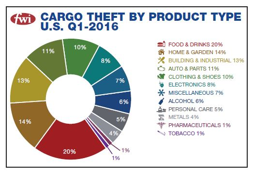 Theft by product type